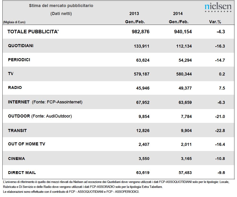 tabella nielsen 2014