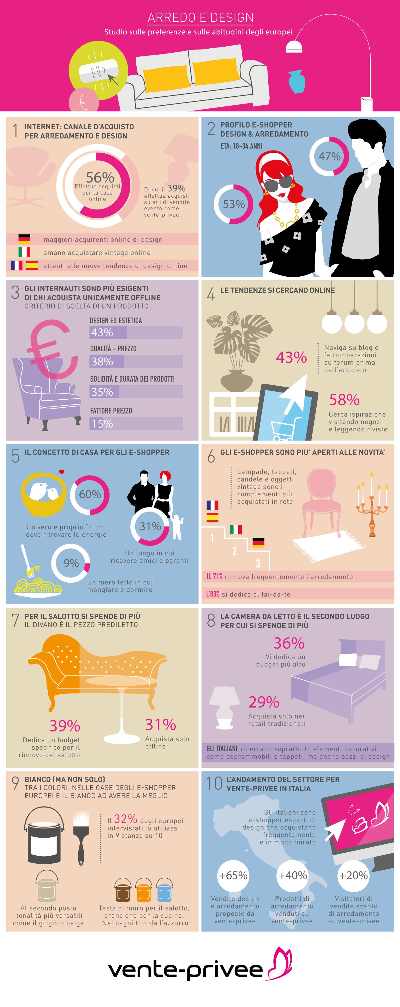 vente-privee infografica Design wall